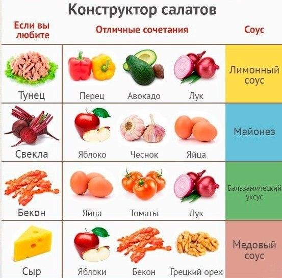 Сочетание фруктов в салатах
