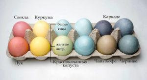Натуральные краски для яиц