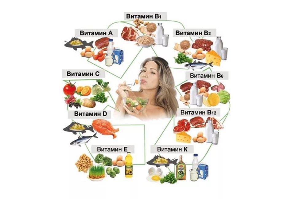 vitamini-v-produktah