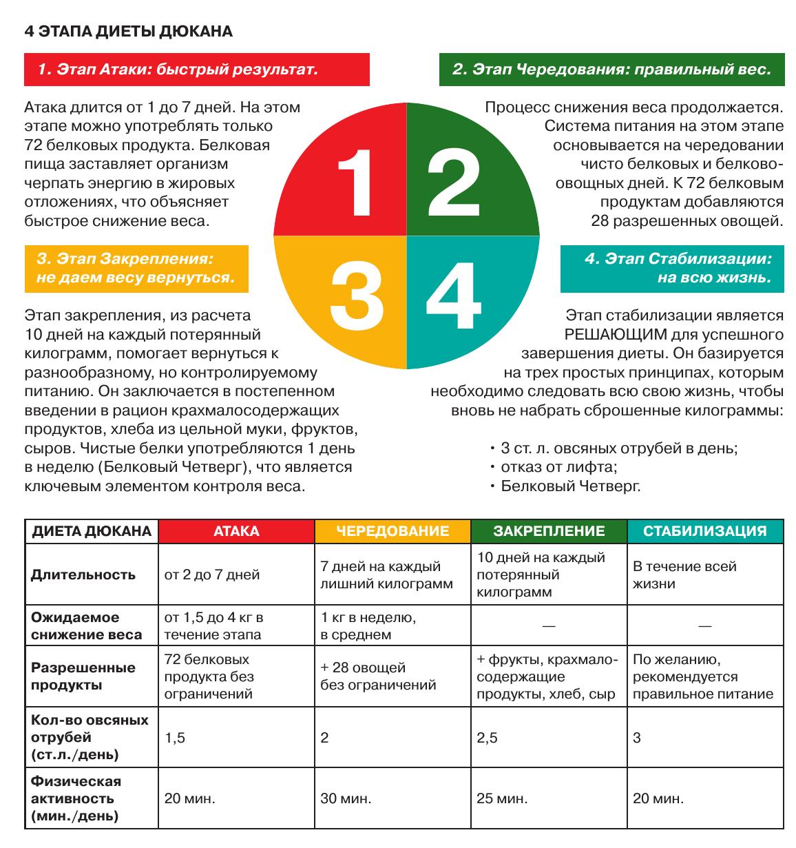 Диета дюкана меню на каждый день (3 таблицы), этапы, принципы и.